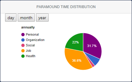time_distribution